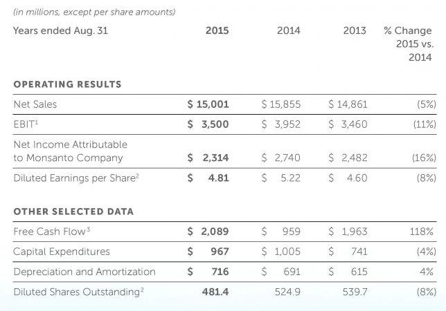 モンサントの2015年主要財務データ