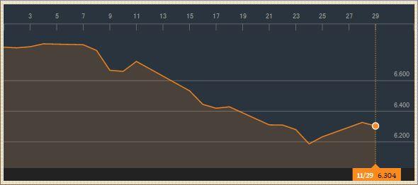 インド国債10年物の利率推移
