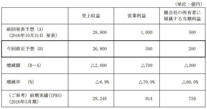 NEC FY2016期末業績修正