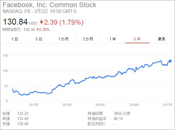 FB Stock 2012-2017