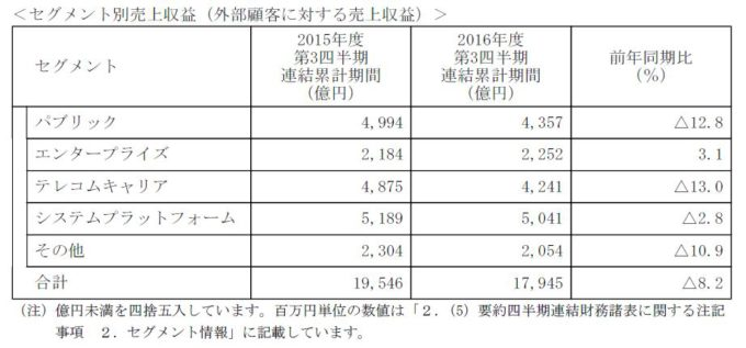 NEC2016年度第3四半期セグメント別売上