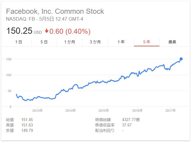 FB Stock 20170505