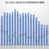 NECの2016年度決算は減収減益。売上高は最盛期の半分以下にまで下落。