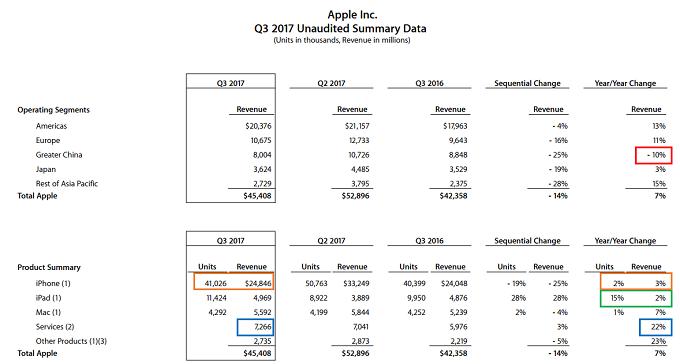Apple 3QFY2017 Segment