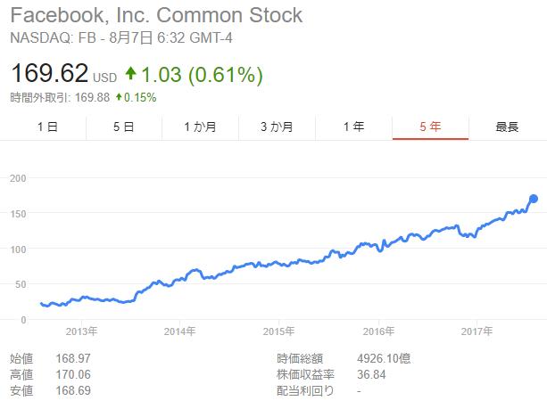FB Stock 20170804