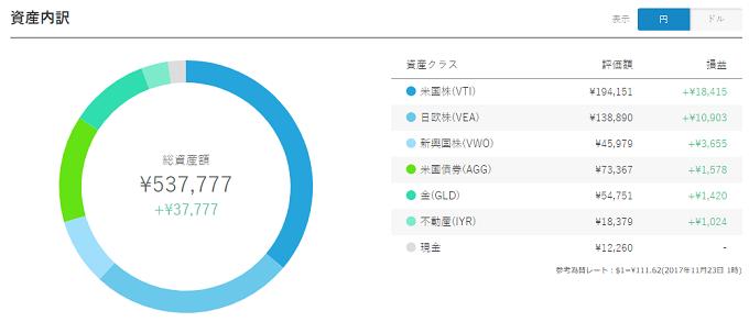 WealthNavi Result 20171123 JPY